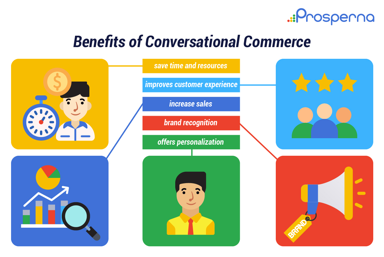 Everything You Need To Know About Conversational Commerce=04