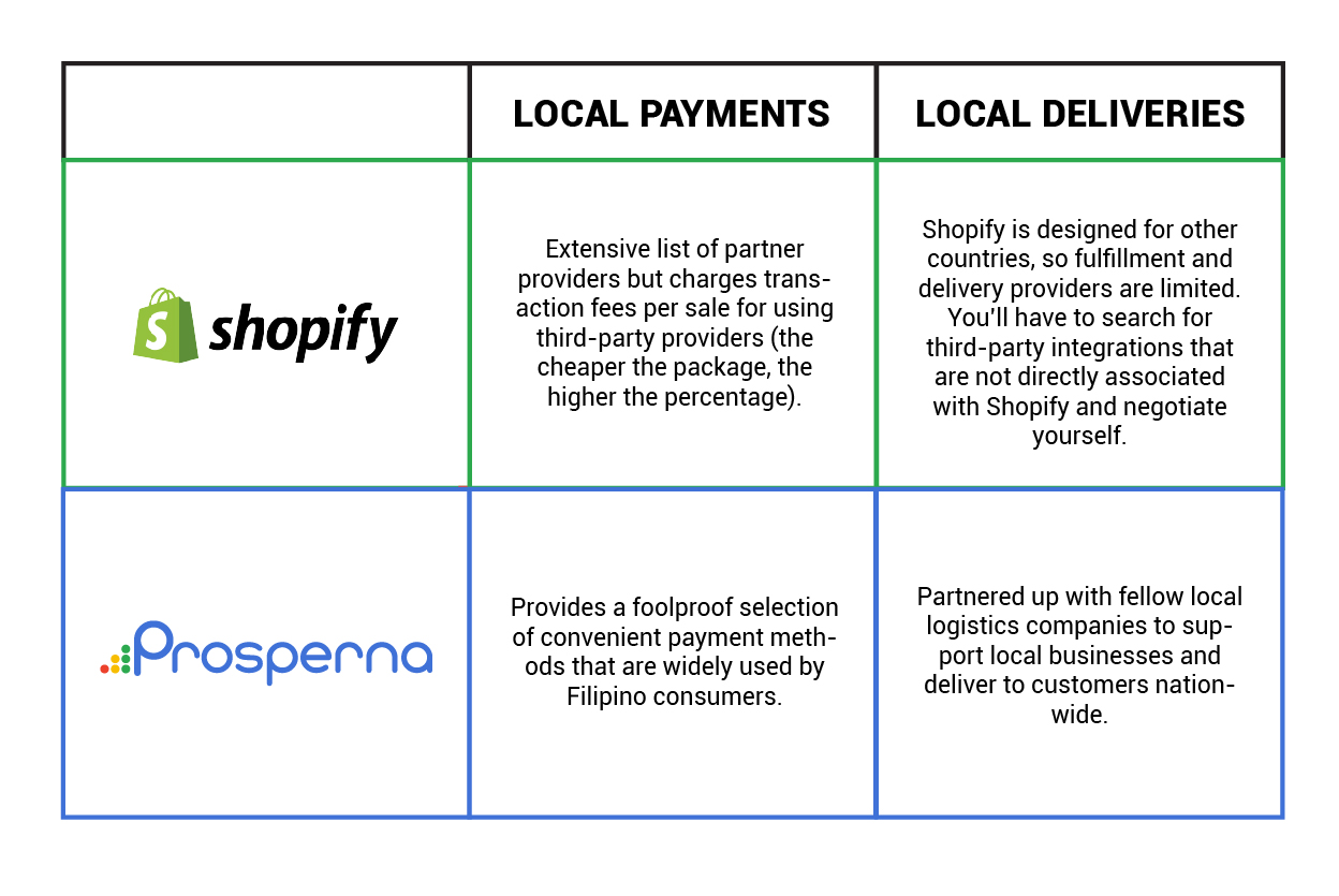 Shopify VS Prosperna: Who Offers More Local Payment & Delivery Providers?-07