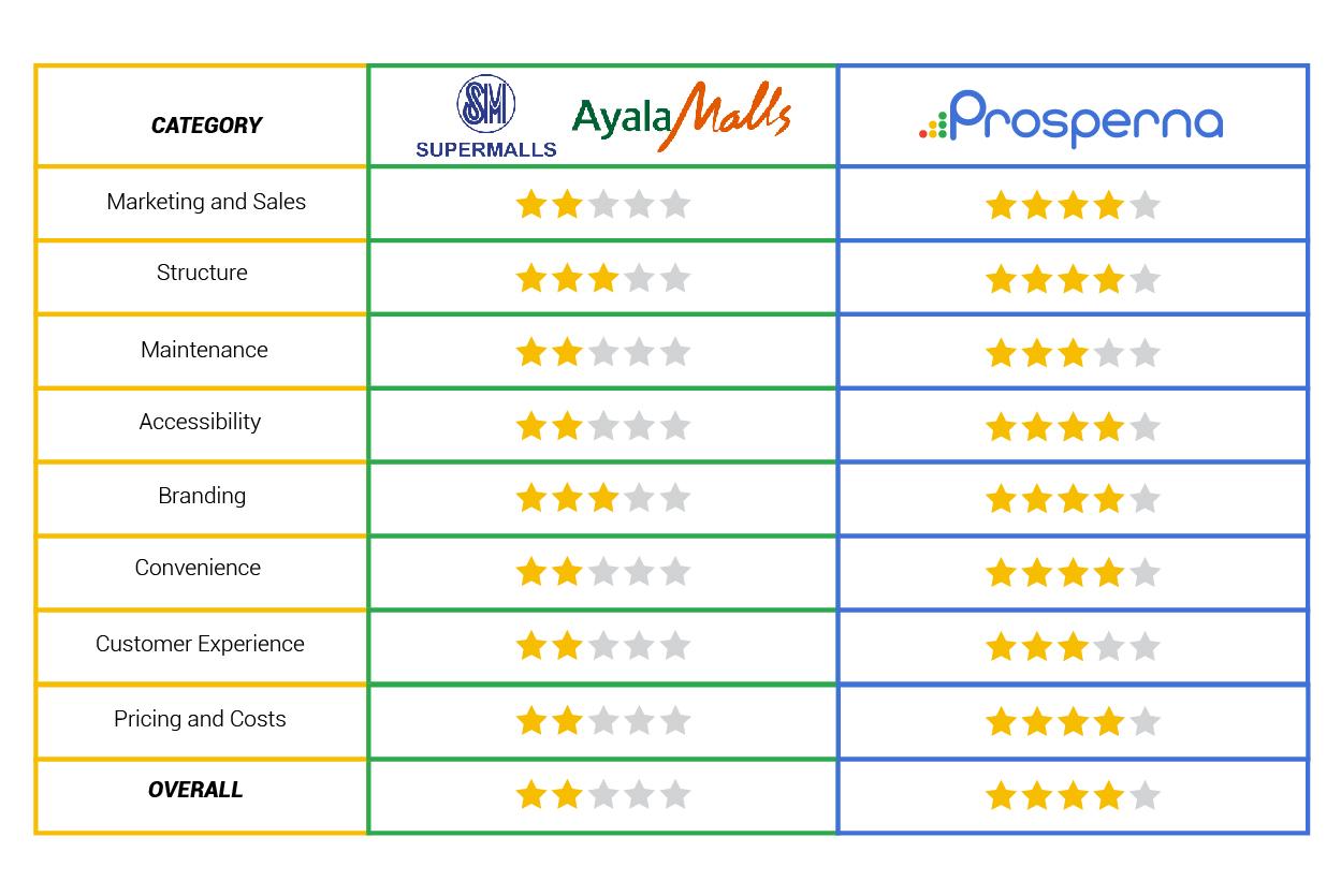 SM & Ayala Malls VS Prosperna: Which Setup Costs More?-07